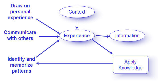 context of communication High context implies that a lot of unspoken information is implicitly transferred during communication people in a high context culture such as saudi arabia tend to place a larger importance on long-term relationships and loyalty and have fewer rules and structure implemented.